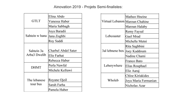 Ainovation 2019 Semi-Finalistes